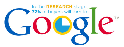 Research Stage Buyers Journey Google